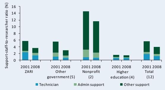 >Figure C10—Support-staff-per-researcher ratio by institutional category, 2001 and 2008