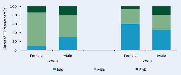 Figure C6—Distribution of researcher qualifications by gender, 2000 and 2008 Shares of FTE researchers (%)