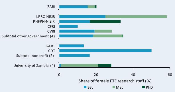 Figure C7—Shares of female researchers by degree qualification, various agencies, 2008