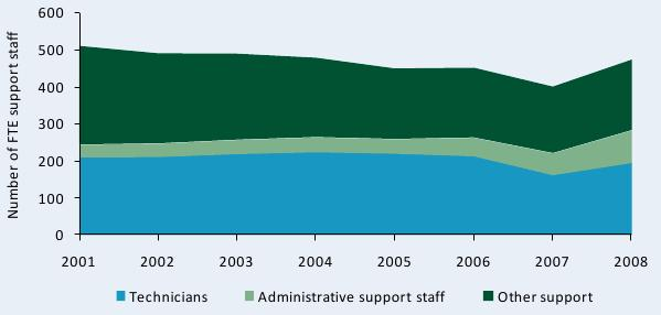 Figure C9—Trends in full-time equivalent support staff at ZARI, 2001–08