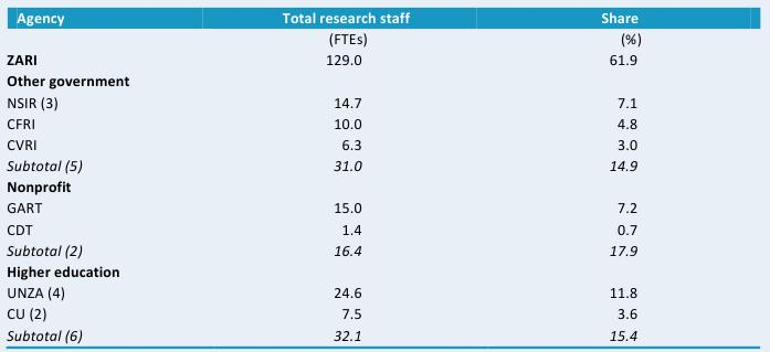 Table C1—Total research staff levels, various agencies, 2008