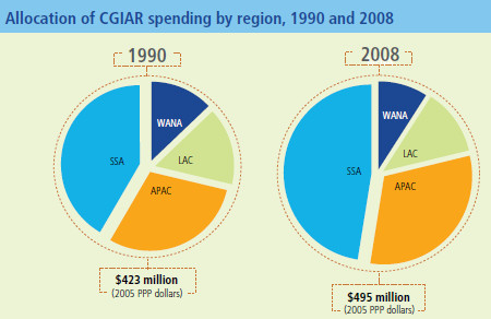 Figure-  Allocation of CGIAR spending by region, 1990 and 2008