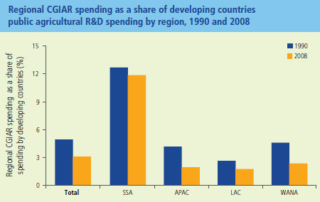Regional CGIAR spending as a share of developing countries public agricultural R&D spending by region, 1990 and 2008