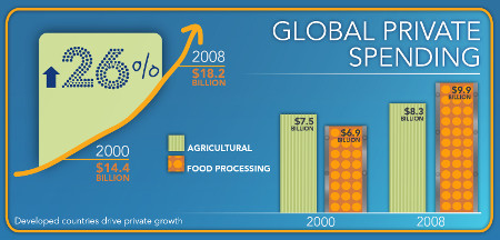 Illustration - shows global private spending up 26% between 2000 and 2008, with larger increases in food processing wrt agricultural research