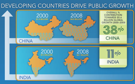 Illustration: Developing countries drive public growth - shows China and India growing 38per cent 11 per cent% respectively between 2000 and 2008