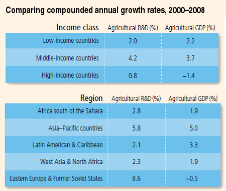Table - Comparing compounded annual growth rates, 2000–2008