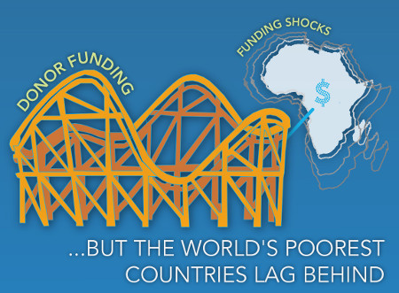 Why are Poor Countries Poor?