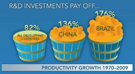 Illustration - shows productivity growth from 1970 to 2009 - all developing countries 82%, China 136% Brazil 176%